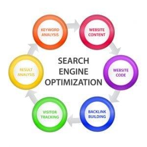 Importance of onsite optimization